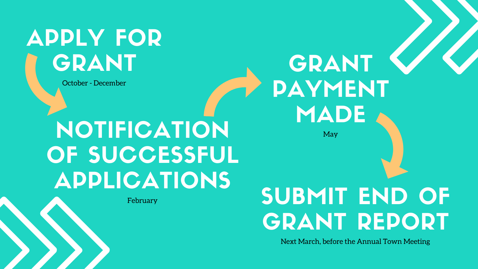Grants timeline infographic